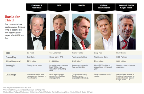 Battle for Third in CRE brokerages