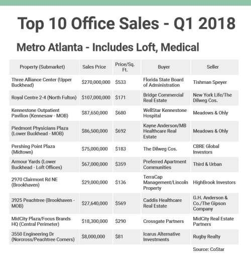 Top 10 Office Sales Q1 2018 - Use